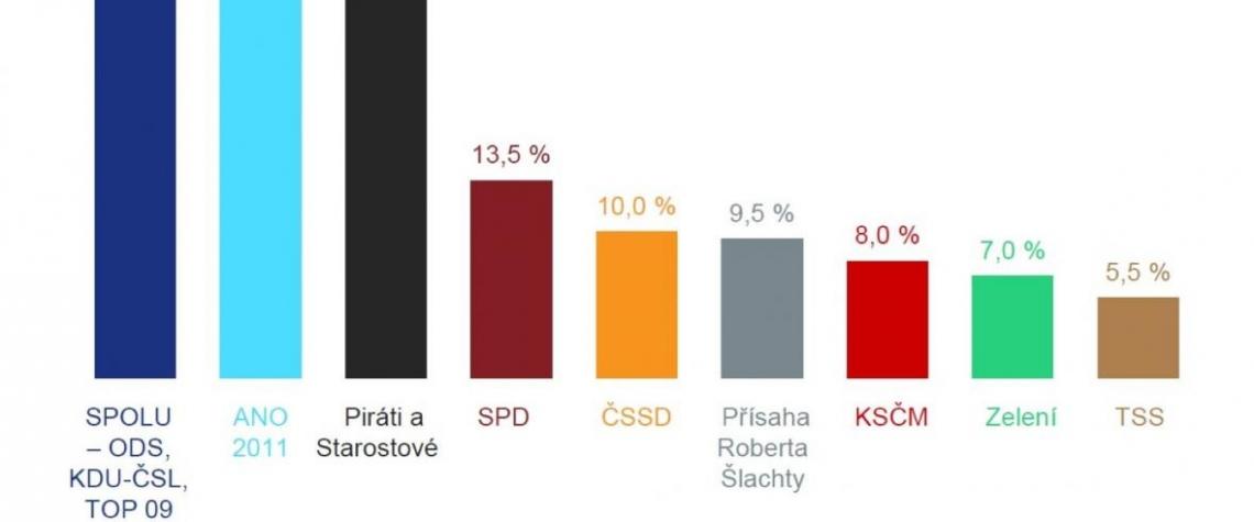 Volby, ANO, SPD, SPOLU, Karlovarský kraj,